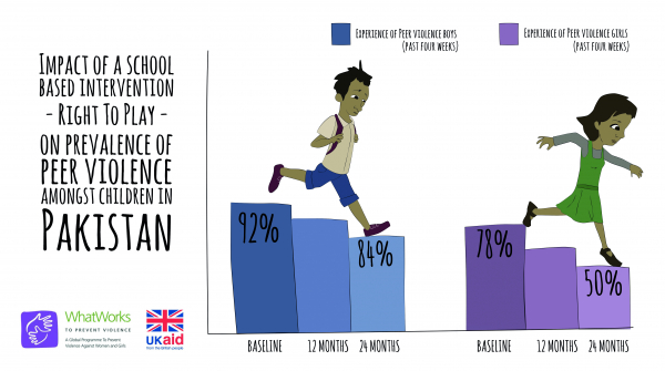 Impact of a School Based Intervention Right To Play - On Prevalence of Peer Violence Amongst Children In Pakistan
